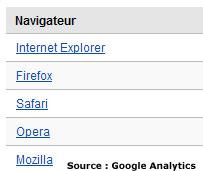 top 5 des navigateurs web internautes