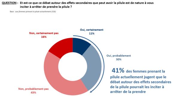 Contraception en France
