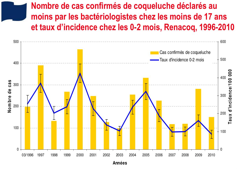 Nombre de cas confirmés de coqueluche déclarés au moins par les bactériologistes chez les moins de 17 ans et taux d'incidence chez les 0-2 mois, Renacoq, 1996-2010